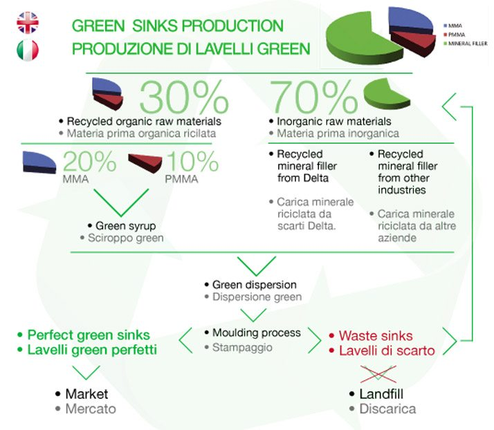 processo-green-sinks