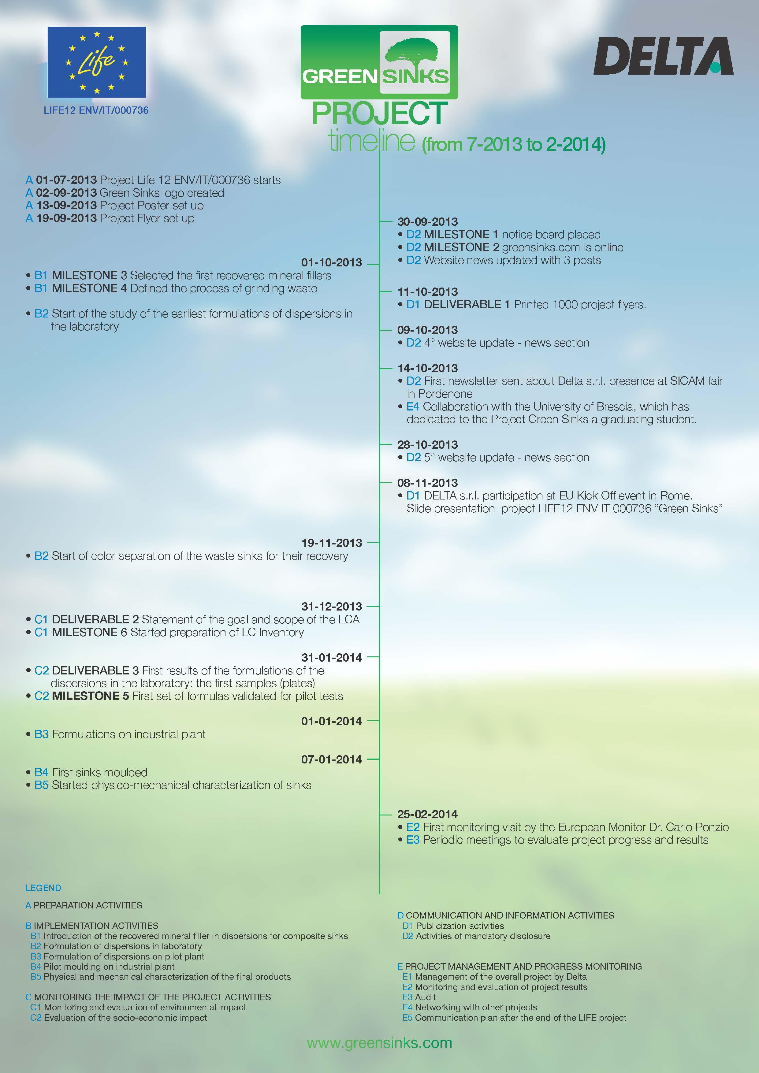 timeline greensinks 2703 Page 1